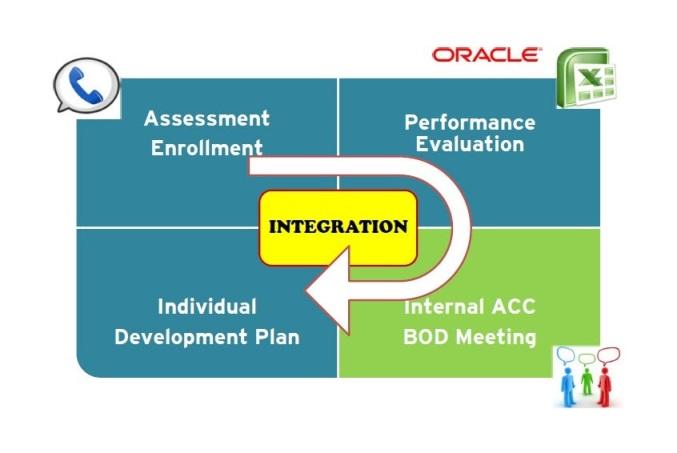ACC Individual Development Plan